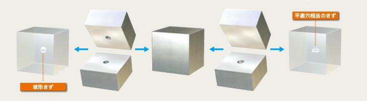 昭和製作所 超音波探傷用内封きず型対比試験片 拡散接合の特長