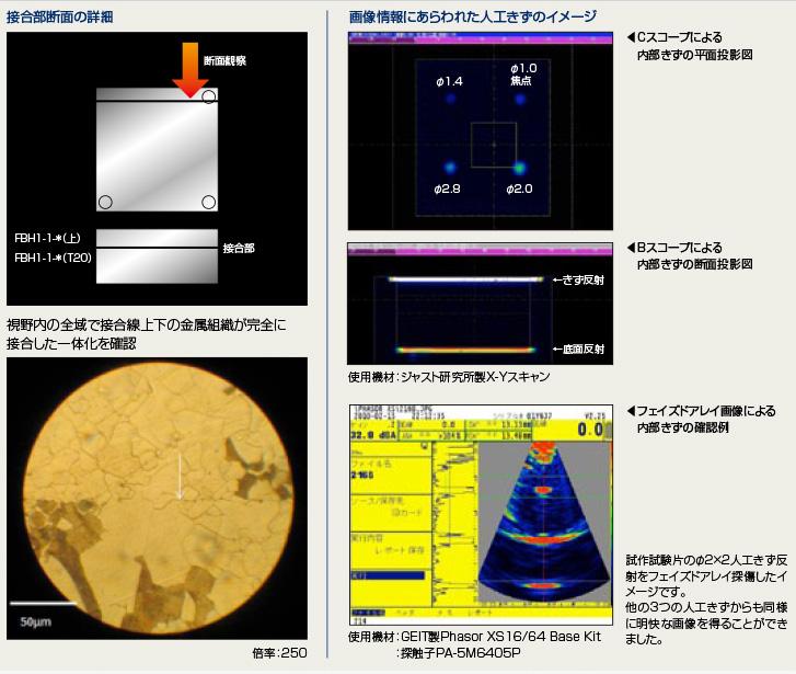 昭和製作所 超音波探傷用内封きず型対比試験片 検証結果