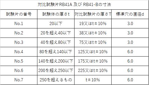 RB-41 寸法